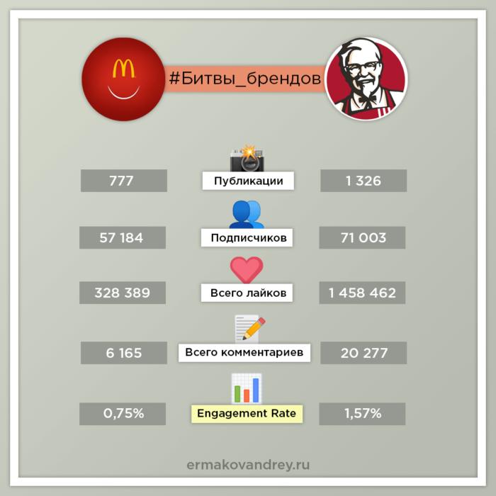 Статистика Инстаграм mcdonalds_rus и kfcrussia