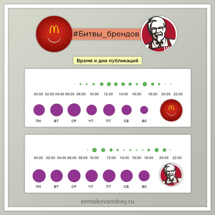 Время и дни публикаций в инстаграм Макдоналдс и KFC